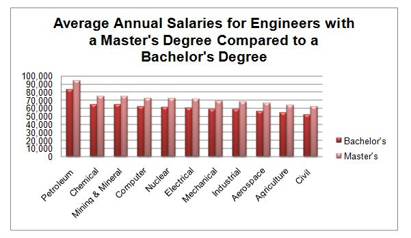 Chemical Engineering what is the highest degree you can get in college